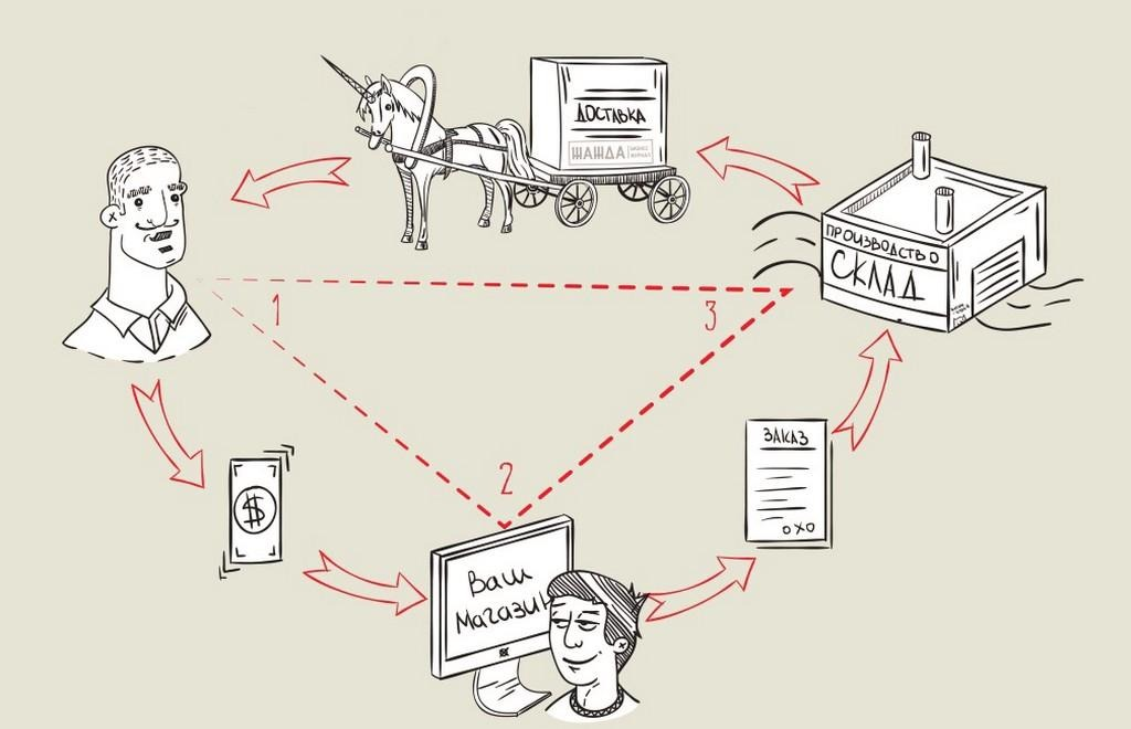 Азбука E-Commerce: Дропшиппинг
